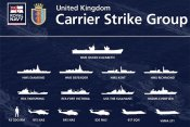 Carrier Stike Group